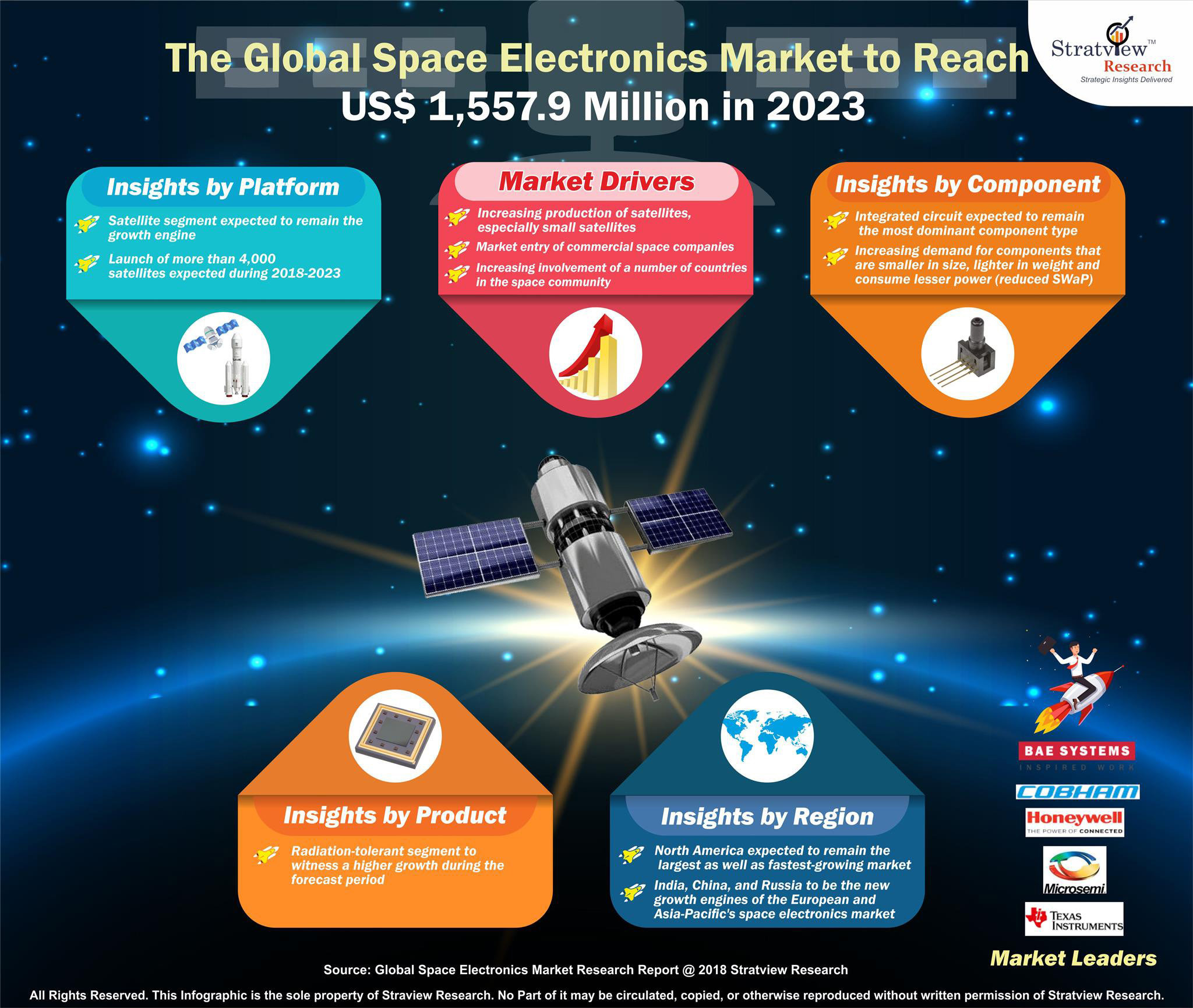 Space Electronics Market - Latest Trends, Forecast, and Market Analysis